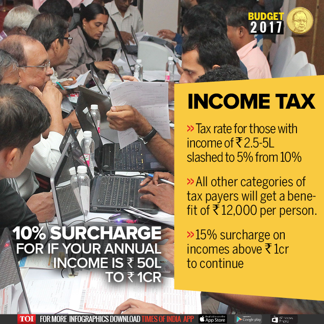 Avatar 2 Budget In Indian Rupees: Income Tax Rate Cut: Tax Rate Reduced To 5% On Income Rs 2