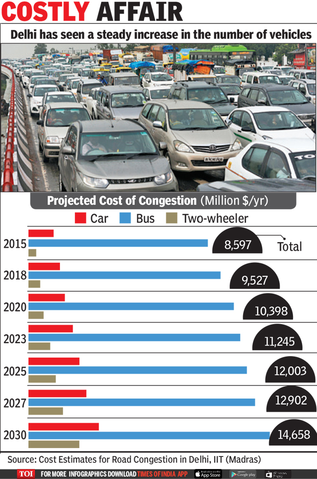 Costly Affair - Infographic - TOI