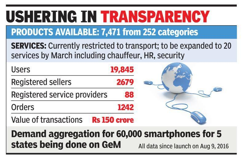Govt e-marketplace to be mandatory for all depts