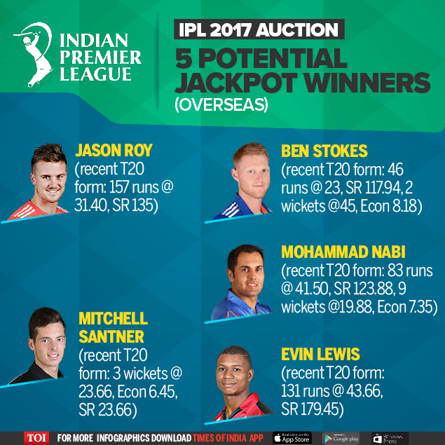 Sunrisers Hyderabad Song Download 2017: Ipl 2017: 2017 IPL Players Auction Guide