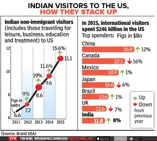 Indian visitors to the US, how they stack up-Infographics-TOI