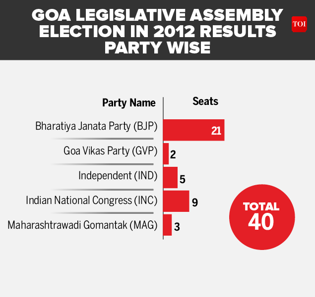 GOA 2012 ASSEMBLY RESULTS-Infographic-TOI
