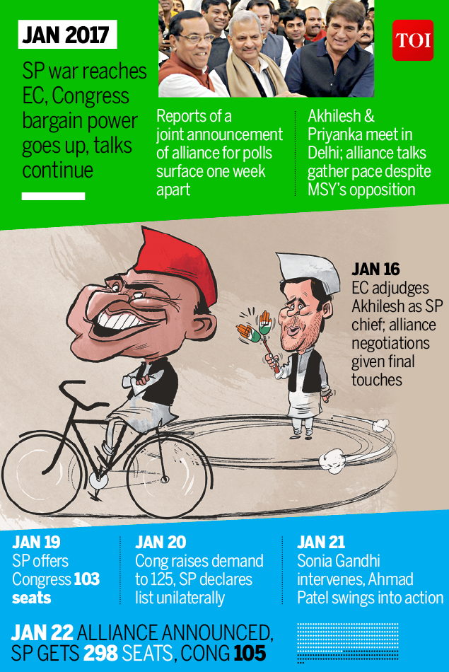 How the SP and Congress joined hands in the battle for Uttar Pradesh-Infographic-TOI2