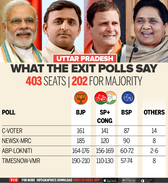 Exit Poll All Survey-Infographic-TOI UP