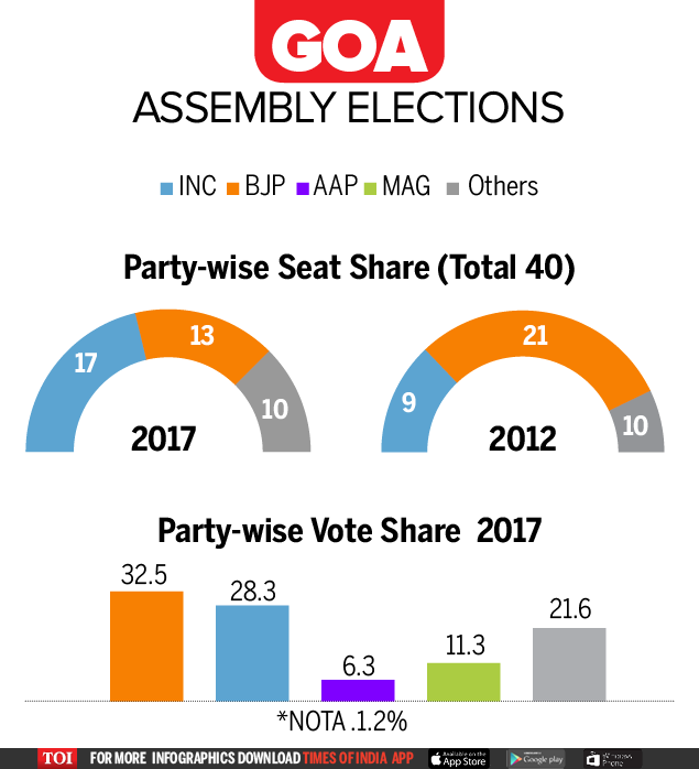 Goa- Party-wise and vote share-Infographic-TOI2