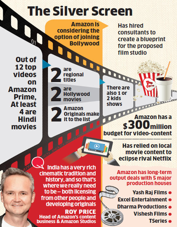 Amazon to join bollywood film industry hires consultants to create amazons love for bollywood is based on hard data according to nitesh kriplani country head india at amazon prime video out of top 12 content pieces malvernweather Choice Image