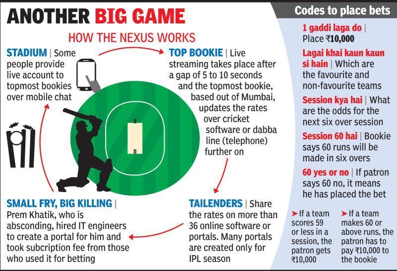 Online betting on ipl matches in mumbai tiki taka goal sports betting