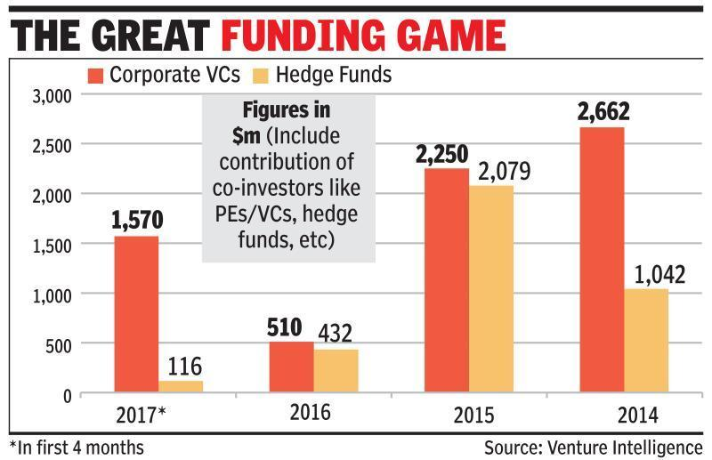 Chinese, US tech corporates re-energise Indian startups