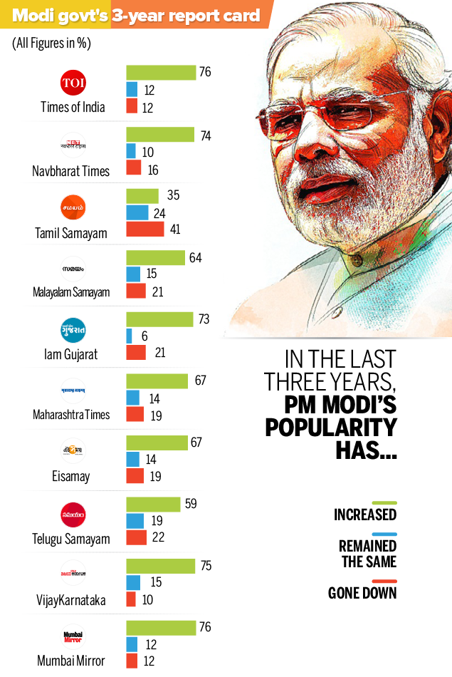 Modi@3 Final poll results-all2