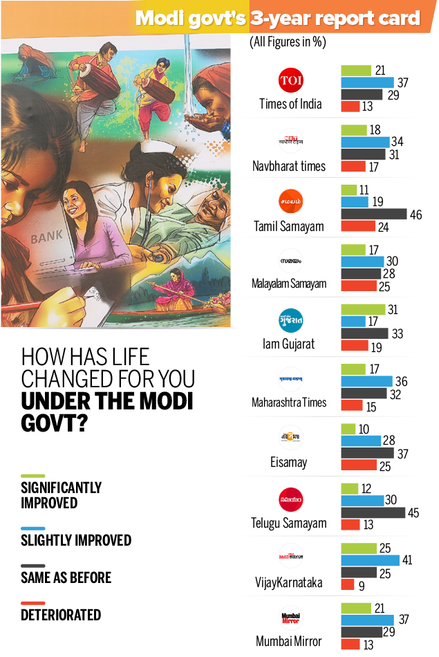 Modi@3 Final poll results-all6