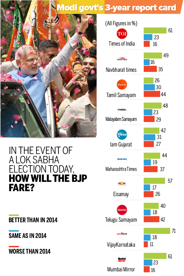 Modi@3 Final poll results-all7