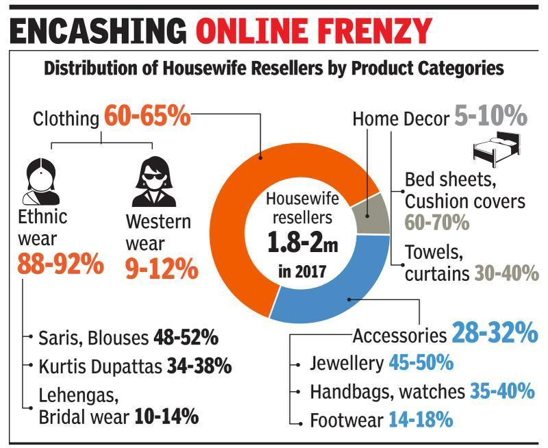 Small re-sellers ride on smartphones