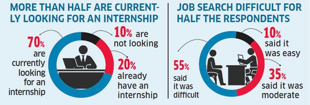 internships: Online sites most effective for finding