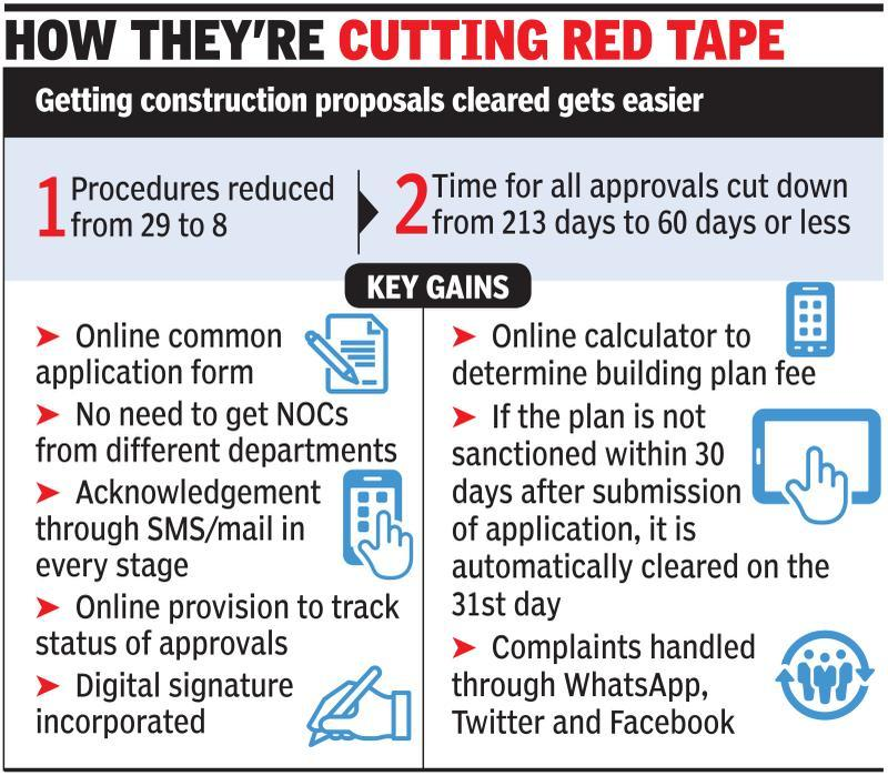You can get building plan cleared in 30 days | Delhi News - Times of ...