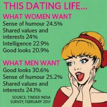 sense of humour dating hookup for free no credit card
