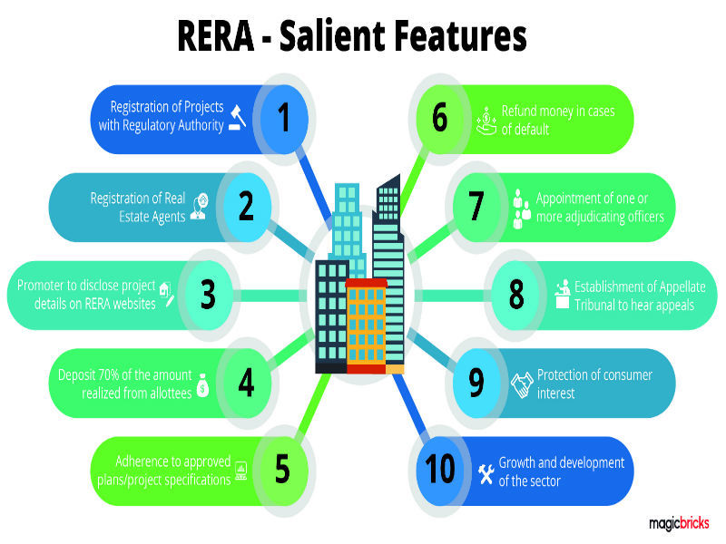 Rera 4 Ways To Check If Your Property Is Regulator Compliant