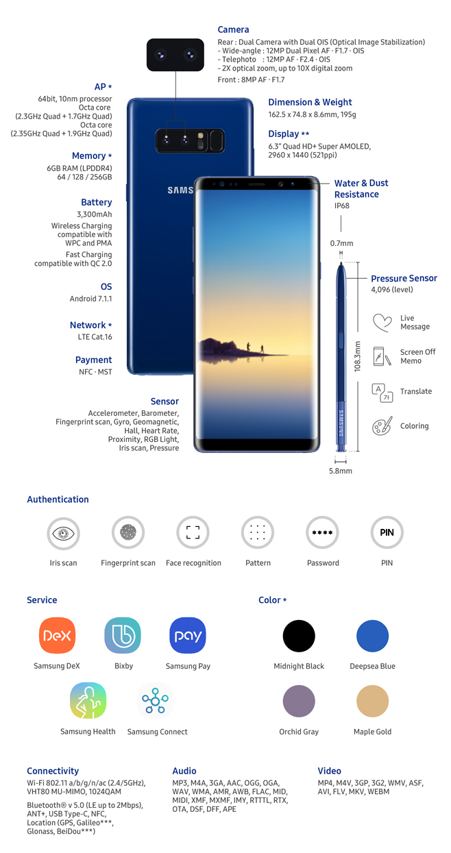 Note Galaxy Infographic 8 Samsung Read Launched The All