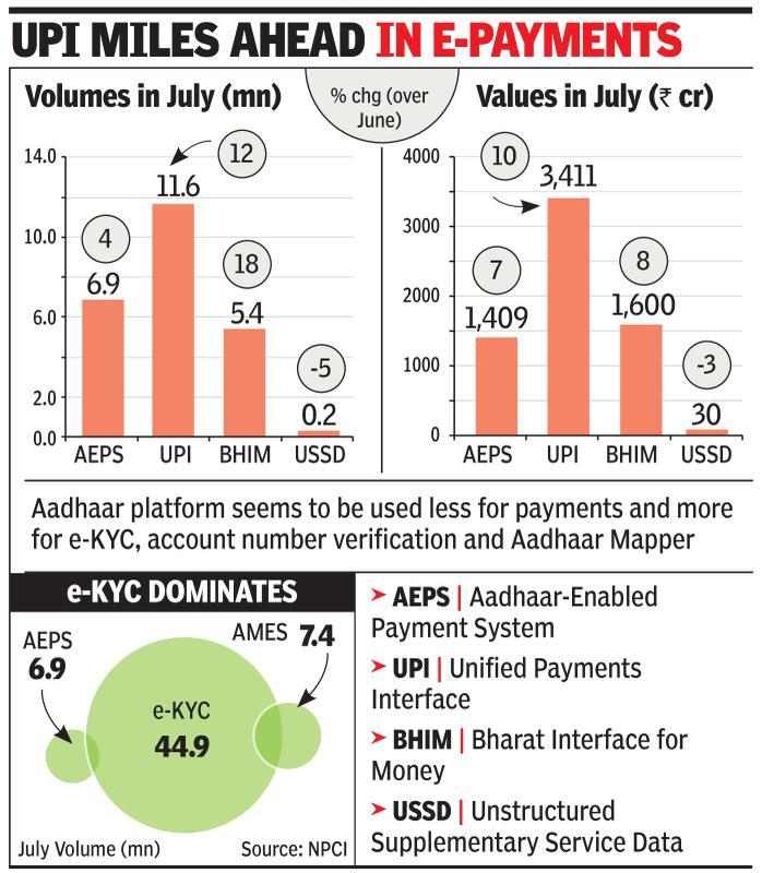 Aadhaar Pay yet to find base in country