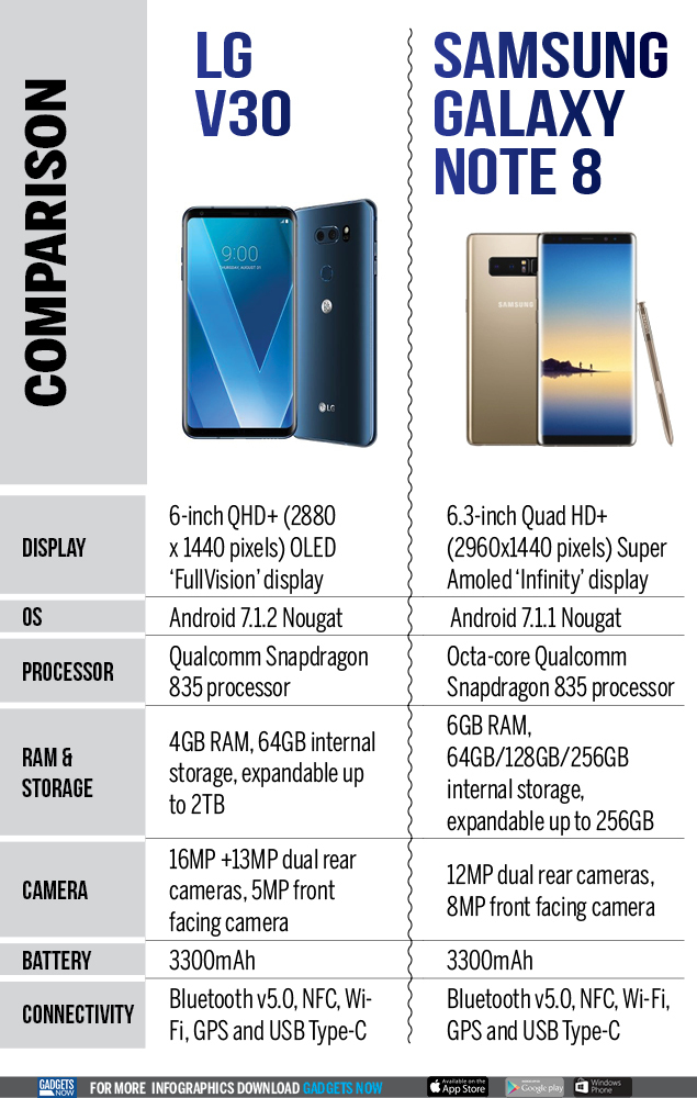 Galaxy Now Note 8 Lg Samsung Comparison V30 Infographic Gadgets Vs