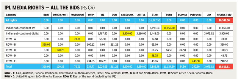 ipl-media-rights-figures