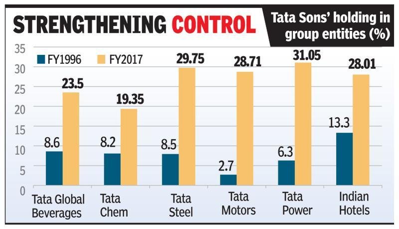 Tata Sons to acquire group entities' shares