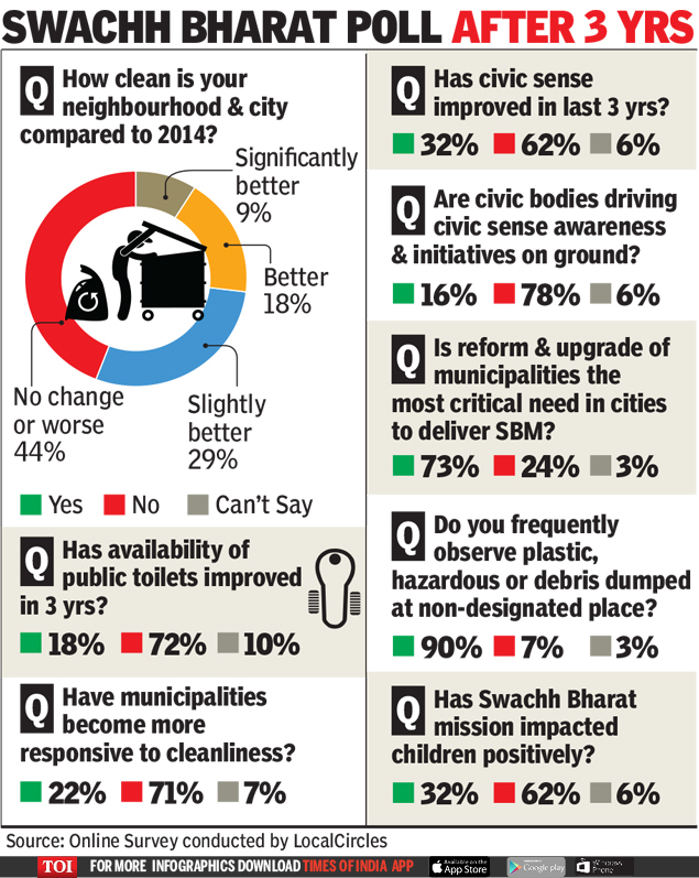 Survey Most See Some Gain From Cleanliness Drive India