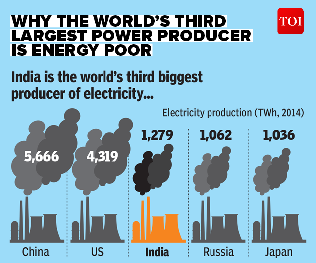 Why world's third largest power producer is energy poor-INFOGRAPHIC-TOI