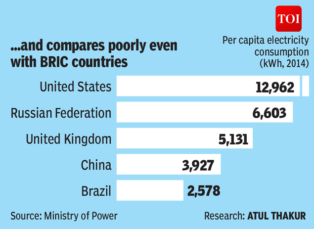 Why world's third largest power producer is energy poor-INFOGRAPHIC-TOI3