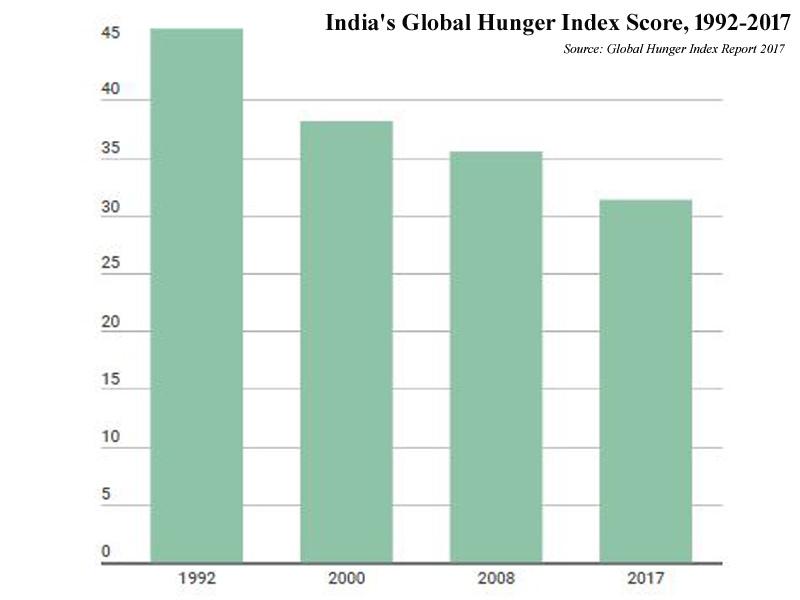 index-score