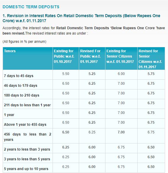 SBI new lending rates