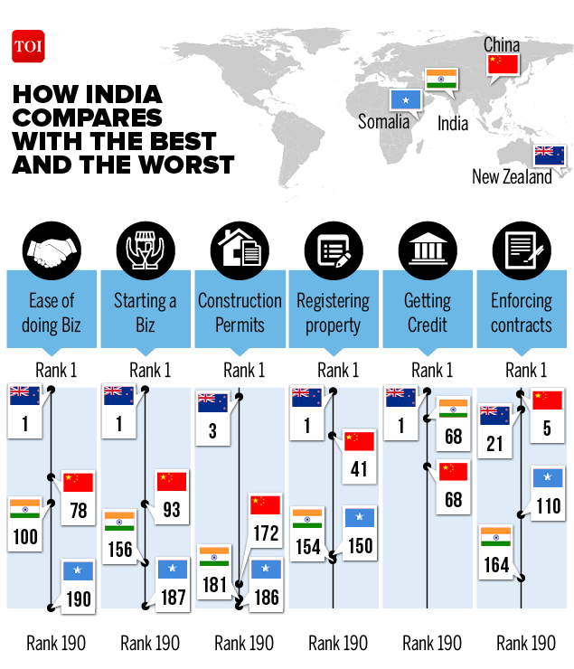 ease of doing business-Infographic-TOI