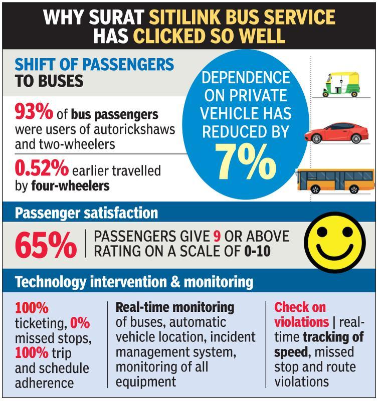 How Surat got people to ditch autorickshaw rides, opt for buses