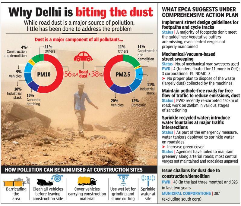 City a dust bowl, ostrich approach to blame