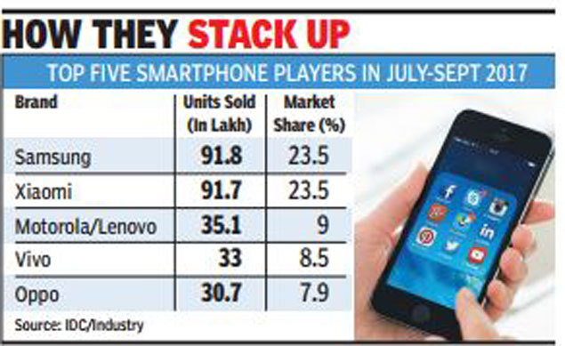316fba4c147ee3 The companies had a market share of 23.5% each. Lenovo-Motorola sold 35.1  lakh units and had a market share of 9%.