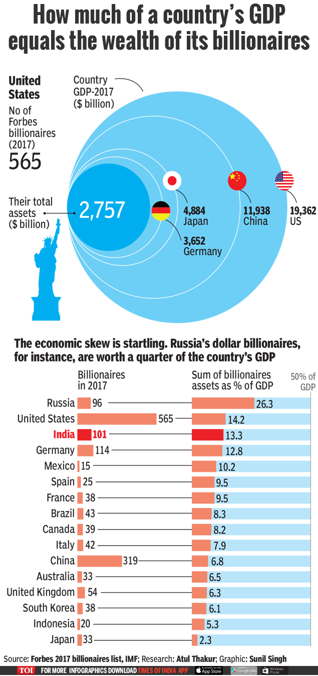 Wealth of 101 Indian billionaires equals 13% of GDP-Infographic-TOI