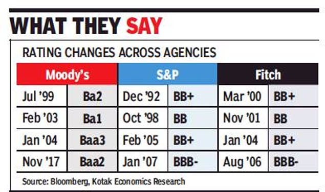 S&P India: Will S&P upgrade India's ratings today?   India ...