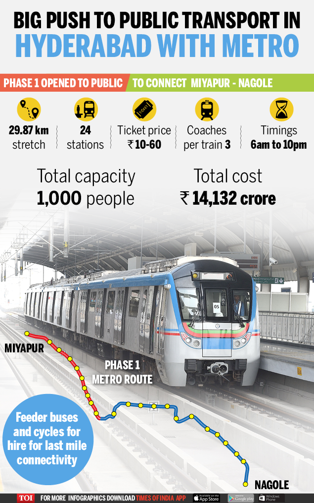 Hyderabad Metro Rail-Infographic-TOI