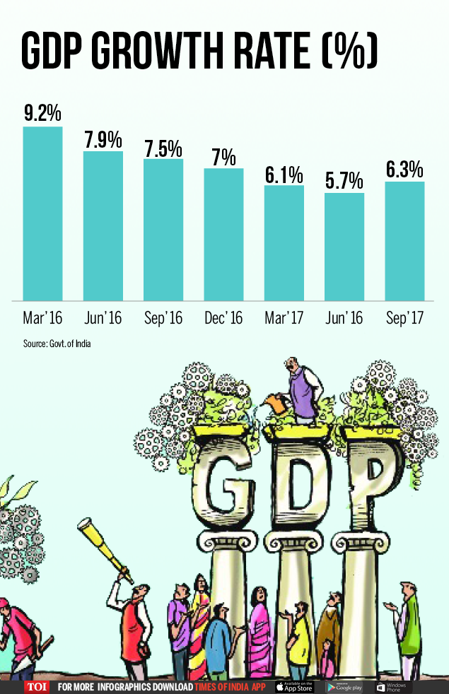 GDP annual growth rate - infographic -toi