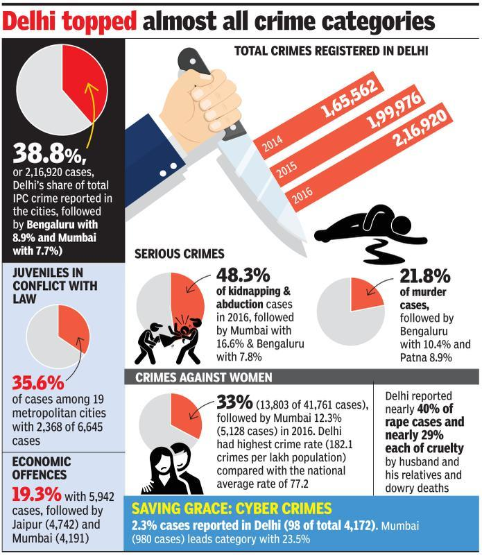 Delhi accounted for 39% of crimes among metro cities