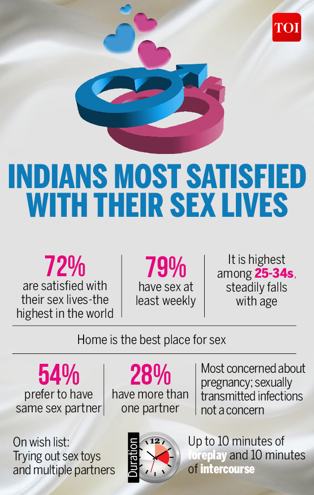 Different sex partners times of india