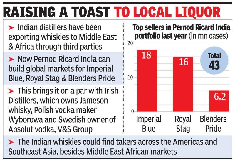 Pernod Ricard to take 3 desi whiskies global