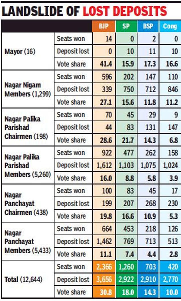 UP civic polls