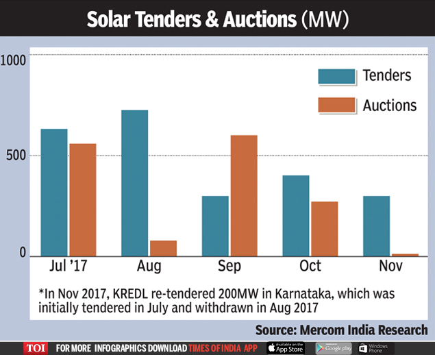 Solar Power Sector Indian Solar Power Sector Catches November Chill