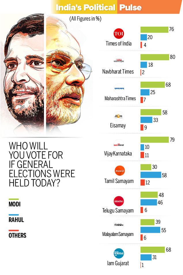 India's Political Pulse-Infographic-TOI