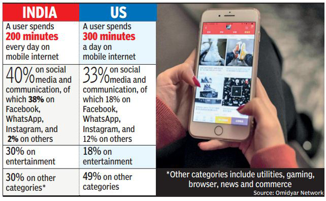Mobile Data Usage in India: Indians spend 70% of mobile