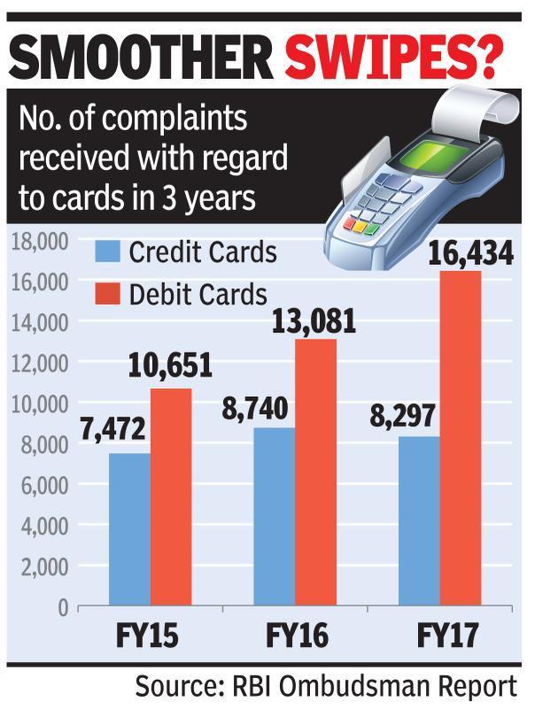 Credit card use jumps but plaints dip