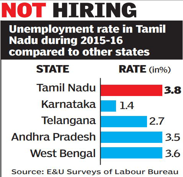 unemployment on the rise experts blame low industrial growth in