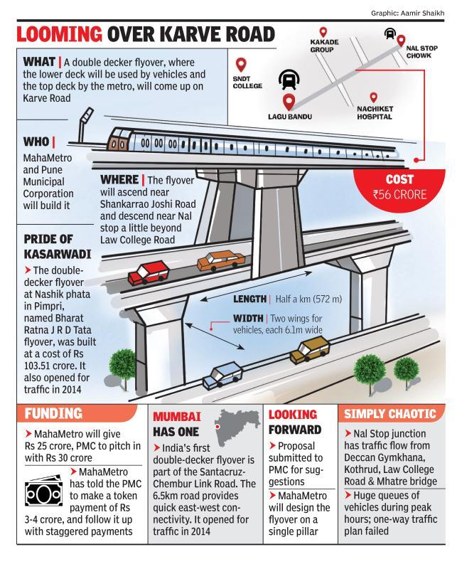 Two deck flyover for Metro, vehicles at Nal Stop Chowk