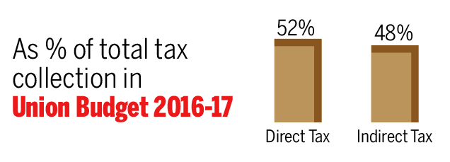 Budget 2016-17-Infographic-TOI