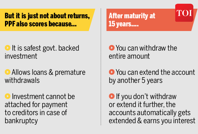 Why PPF is still a good option for small investors-Infographic-TOI4